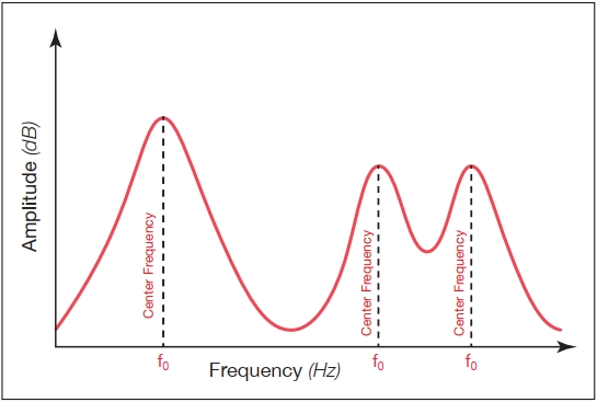 Formant Graph 1