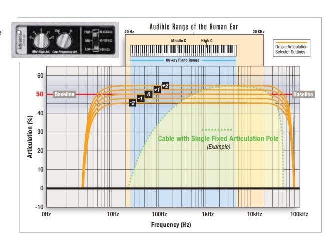 AARM Articulation Chart