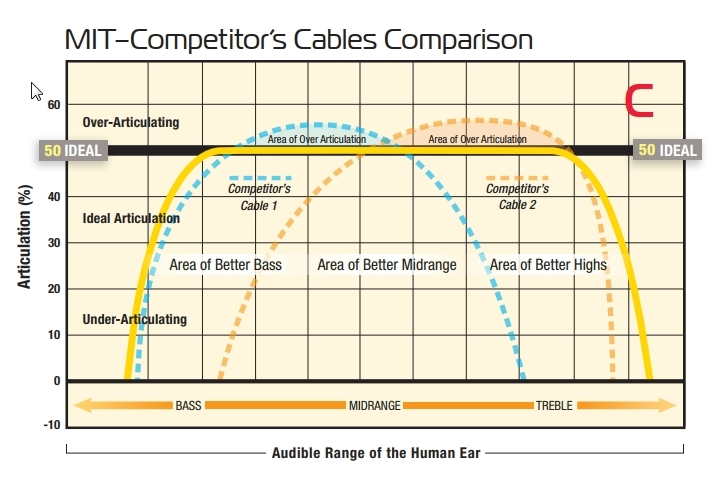 Multipole Graph C