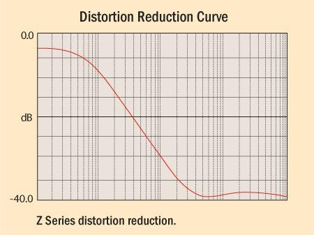 Distortion Reduction Curve